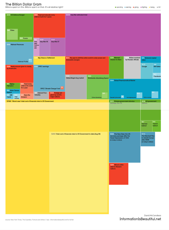 Billion Dollar Gram data visualisation by David McCandless