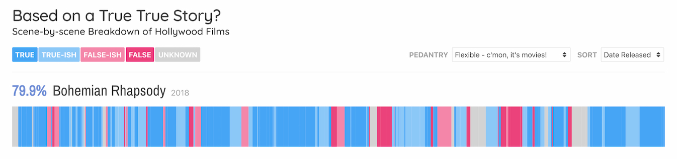 Based on a True True Story? data visualisation - David McCandless