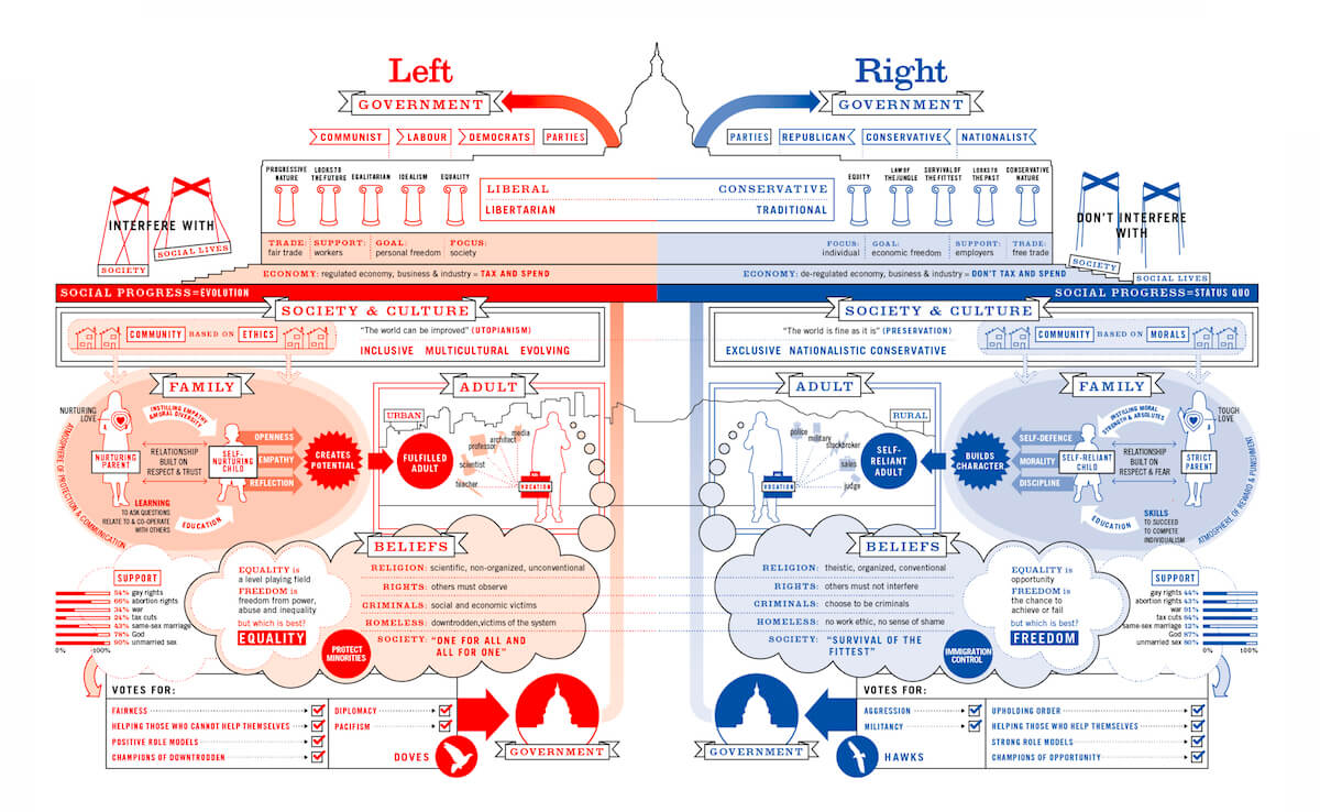 The political left and right - data visualisation by David McCandless